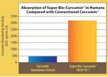 tabcurcumin